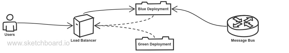 Colorful Service Approach